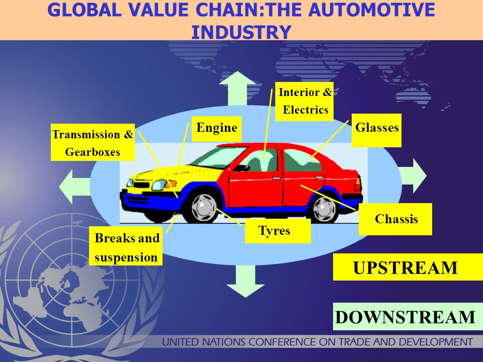 GLOBAL VALUE CHAIN:THE AUTOMOTIVE INDUSTRY Aftermarket Parts Energy Service Finance Chassis Breaks and suspension EngineGlasses Interior & Electrics Tyres Transmission & Gearboxes DOWNSTREAM UPSTREAM