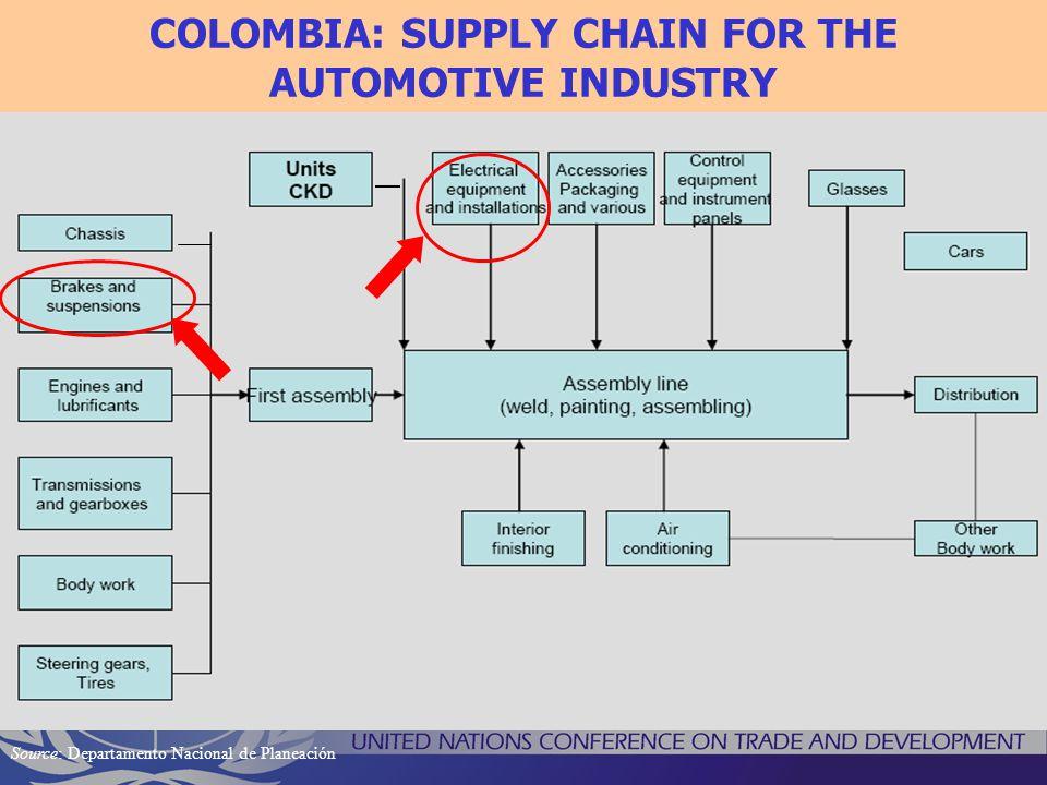 COLOMBIA: SUPPLY CHAIN FOR THE AUTOMOTIVE INDUSTRY Source: Departamento Nacional de Planeación