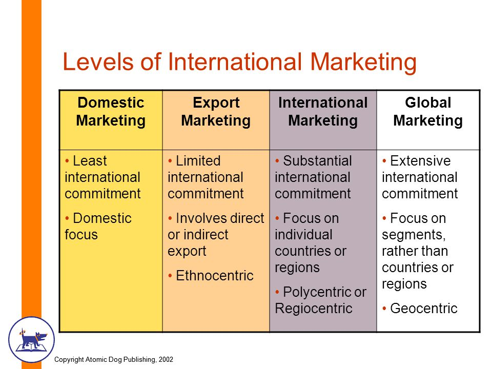 Copyright Atomic Dog Publishing, 2002 Levels of International Marketing Domestic Marketing Export Marketing International Marketing Global Marketing Least international commitment Domestic focus Limited international commitment Involves direct or indirect export Ethnocentric Substantial international commitment Focus on individual countries or regions Polycentric or Regiocentric Extensive international commitment Focus on segments, rather than countries or regions Geocentric