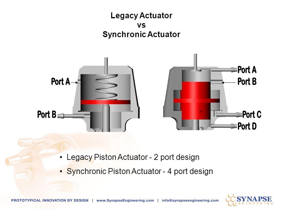 Legacy Piston Actuator - 2 port design Synchronic Piston Actuator - 4 port design Legacy Actuator vs Synchronic Actuator