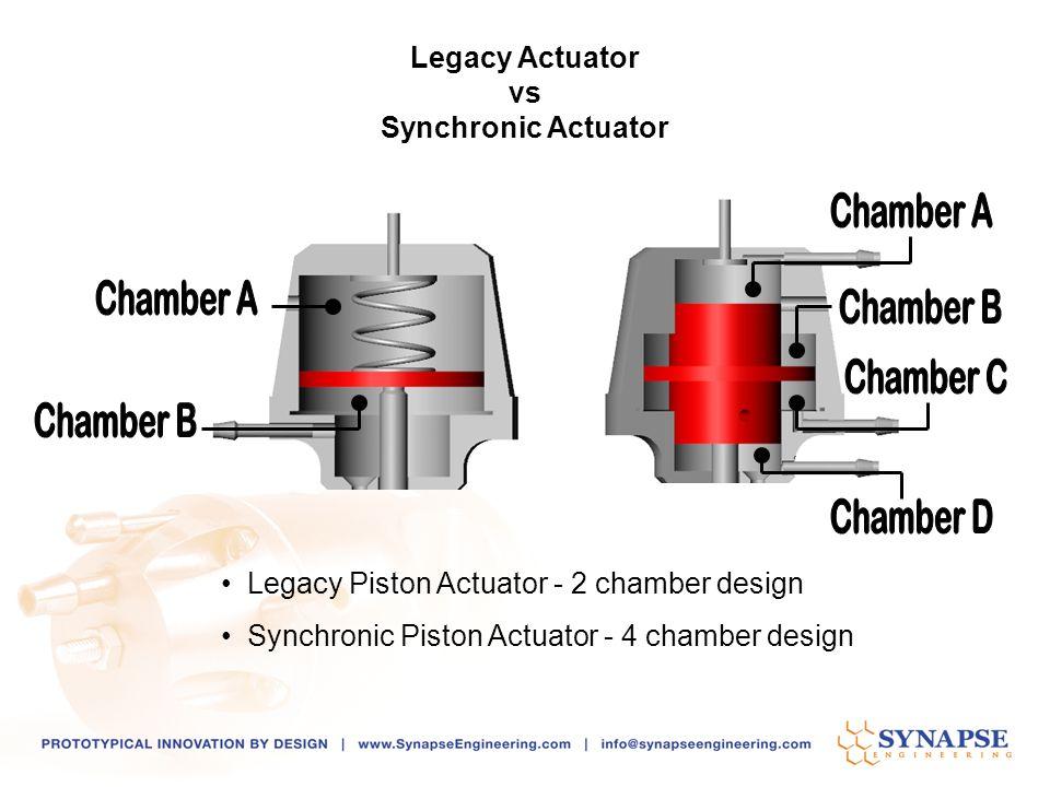 Legacy Piston Actuator - 2 chamber design Synchronic Piston Actuator - 4 chamber design Legacy Actuator vs Synchronic Actuator
