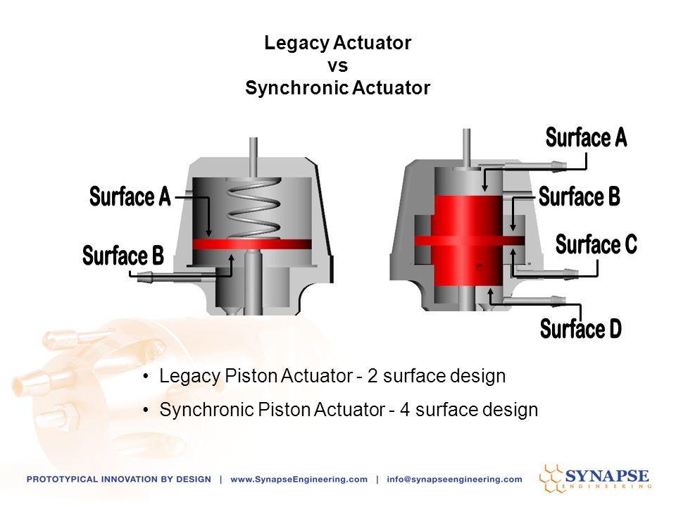 Legacy Piston Actuator - 2 surface design Synchronic Piston Actuator - 4 surface design Legacy Actuator vs Synchronic Actuator