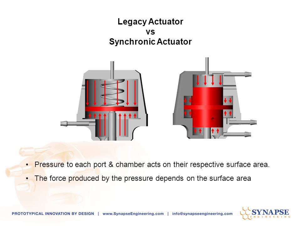 Pressure to each port & chamber acts on their respective surface area. The force produced by the pressure depends on the surface area Legacy Actuator