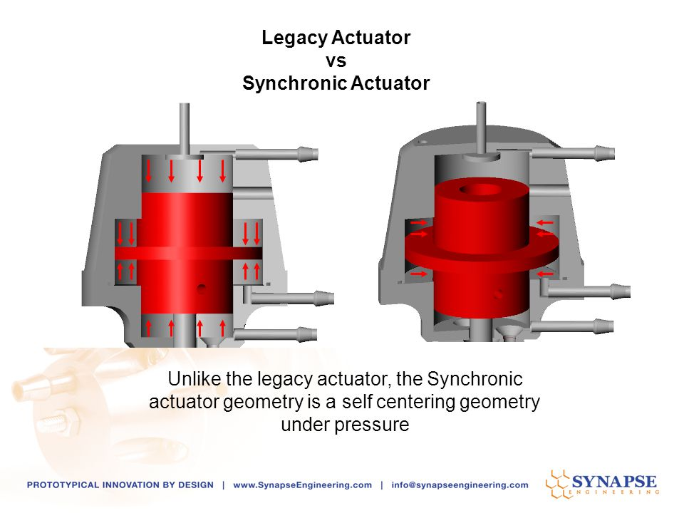 Unlike the legacy actuator, the Synchronic actuator geometry is a self centering geometry under pressure Legacy Actuator vs Synchronic Actuator