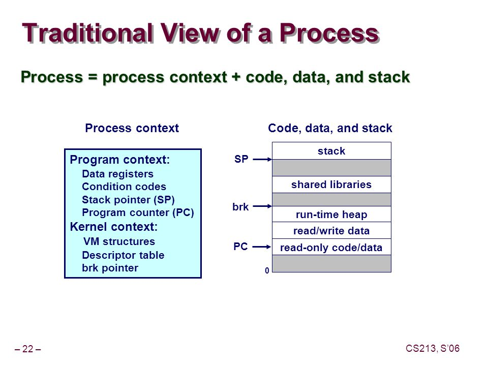 – 22 – CS213, S'06 Traditional View of a Process Process = process context + code, data, and stack shared libraries run-time heap 0 read/write data Program context: Data registers Condition codes Stack pointer (SP) Program counter (PC) Kernel context: VM structures Descriptor table brk pointer Code, data, and stack read-only code/data stack SP PC brk Process context