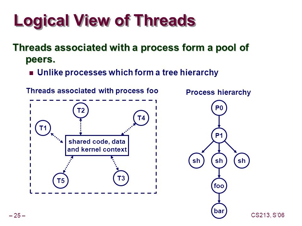 – 25 – CS213, S'06 Logical View of Threads Threads associated with a process form a pool of peers.