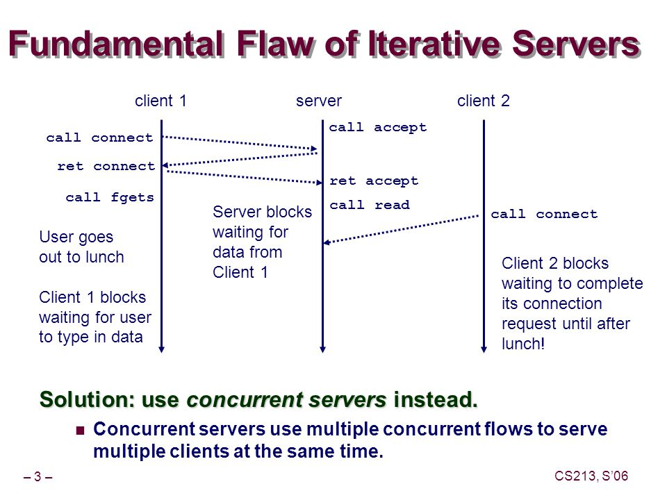 – 3 – CS213, S'06 Fundamental Flaw of Iterative Servers Solution: use concurrent servers instead.