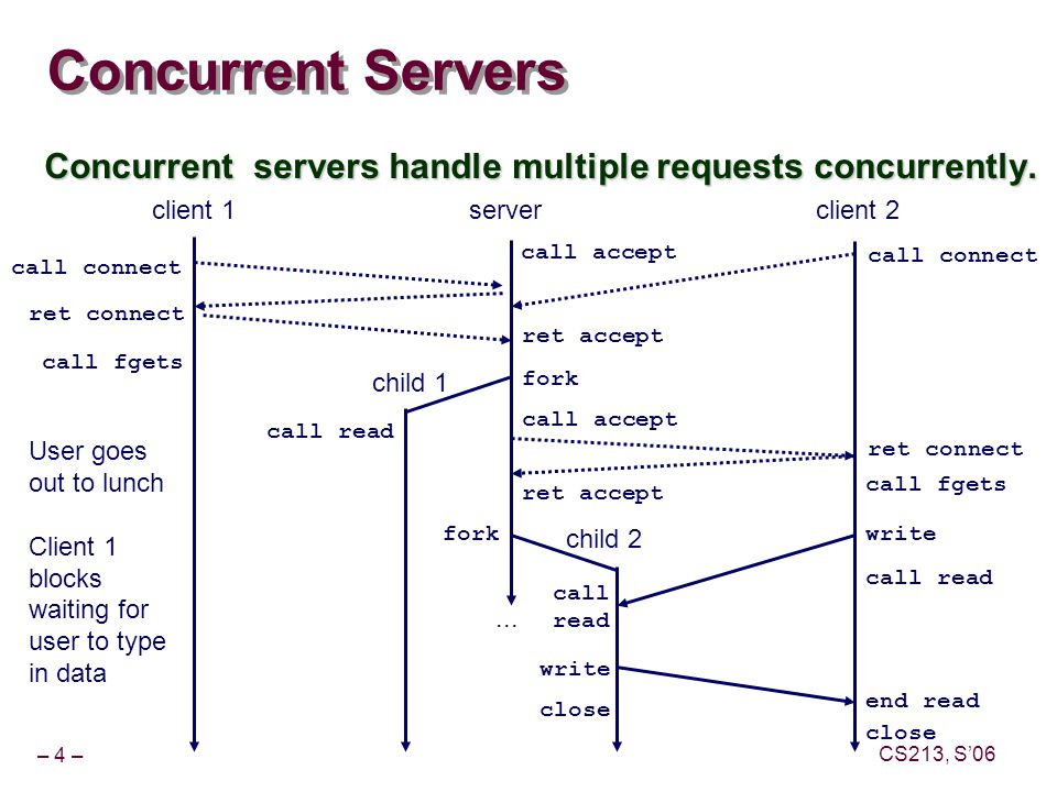 – 4 – CS213, S'06 Concurrent Servers Concurrent servers handle multiple requests concurrently.