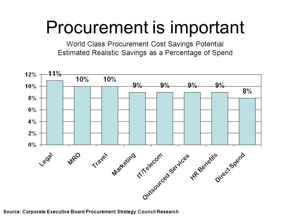 Procurement is important Source: Corporate Executive Board Procurement Strategy Council Research World Class Procurement Cost Savings Potential Estimated Realistic Savings as a Percentage of Spend