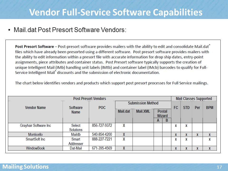 Vendor Full-Service Software Capabilities Mail.dat Post Presort Software Vendors: 17 Mailing Solutions