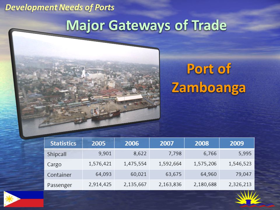 Port of Zamboanga Zamboanga Statistics20052006200720082009 Shipcall 9,9018,6227,7986,7665,995 Cargo 1,576,4211,475,5541,592,6641,575,2061,546,523 Container 64,09360,02163,67564,96079,047 Passenger 2,914,4252,135,6672,163,8362,180,6882,326,213 Development Needs of Ports Major Gateways of Trade