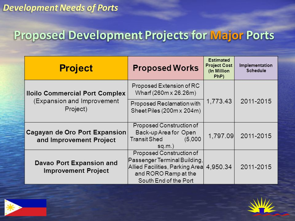Development Needs of Ports Proposed Development Projects for Major Ports Project Proposed Works Estimated Project Cost (In Million PhP) Implementation Schedule Iloilo Commercial Port Complex (Expansion and Improvement Project) Proposed Extension of RC Wharf (260m x 26.26m) 1,773.432011-2015 Proposed Reclamation with Sheet Piles (200m x 204m) Cagayan de Oro Port Expansion and Improvement Project Proposed Construction of Back-up Area for Open Transit Shed (5,000 sq.m.) 1,797.092011-2015 Davao Port Expansion and Improvement Project Proposed Construction of Passenger Terminal Building, Allied Facilities, Parking Area and RORO Ramp at the South End of the Port 4,950.342011-2015