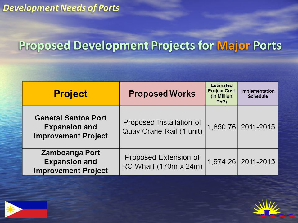 Development Needs of Ports Proposed Development Projects for Major Ports Project Proposed Works Estimated Project Cost (In Million PhP) Implementation Schedule General Santos Port Expansion and Improvement Project Proposed Installation of Quay Crane Rail (1 unit) 1,850.762011-2015 Zamboanga Port Expansion and Improvement Project Proposed Extension of RC Wharf (170m x 24m) 1,974.262011-2015