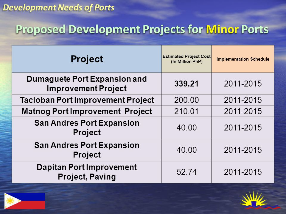 Development Needs of Ports Proposed Development Projects for Minor Ports Project Estimated Project Cost (In Million PhP) Implementation Schedule Dumag