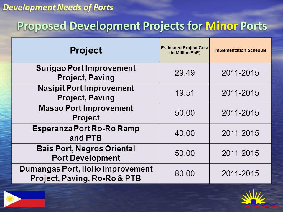 Development Needs of Ports Proposed Development Projects for Minor Ports Project Estimated Project Cost (In Million PhP) Implementation Schedule Surig