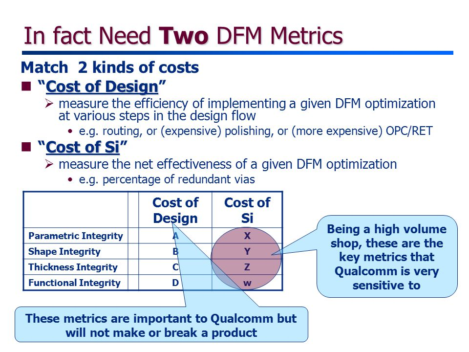 In fact Need Two DFM Metrics Match 2 kinds of costs Cost of Design n Cost of Design  measure the efficiency of implementing a given DFM optimization at various steps in the design flow e.g.