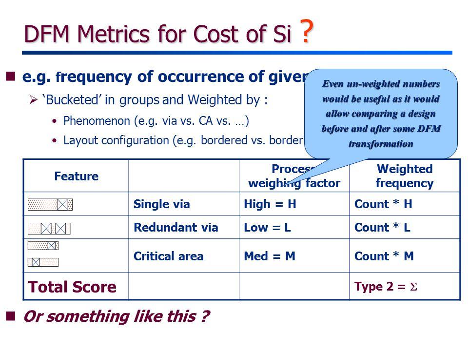 DFM Metrics for Cost of Si . ne.g.