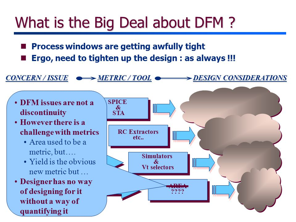 What is the Big Deal about DFM .