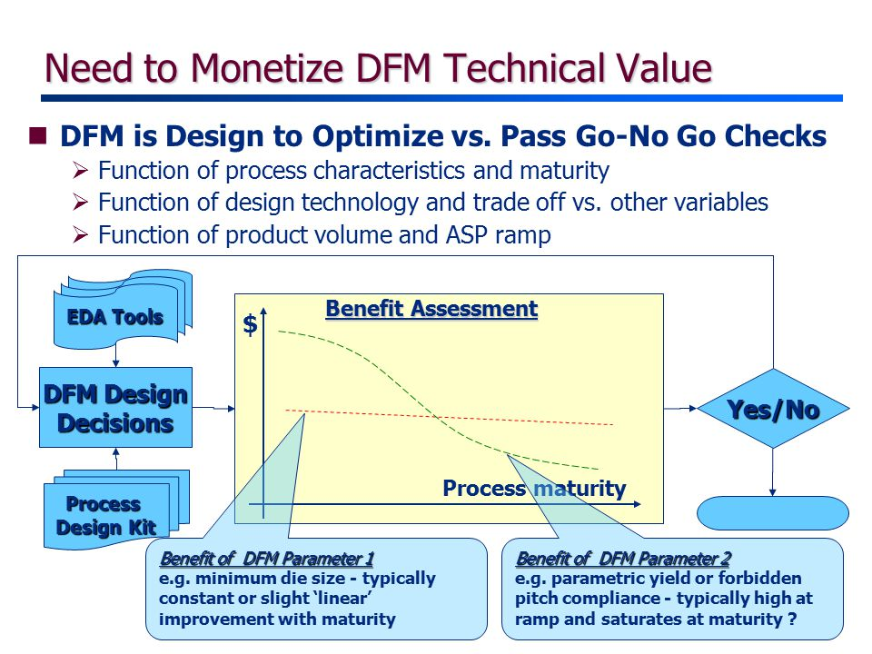 $ Process maturity Benefit Assessment Need to Monetize DFM Technical Value DFM Design Decisions Process Design Kit EDA Tools Yes/No nDFM is Design to Optimize vs.