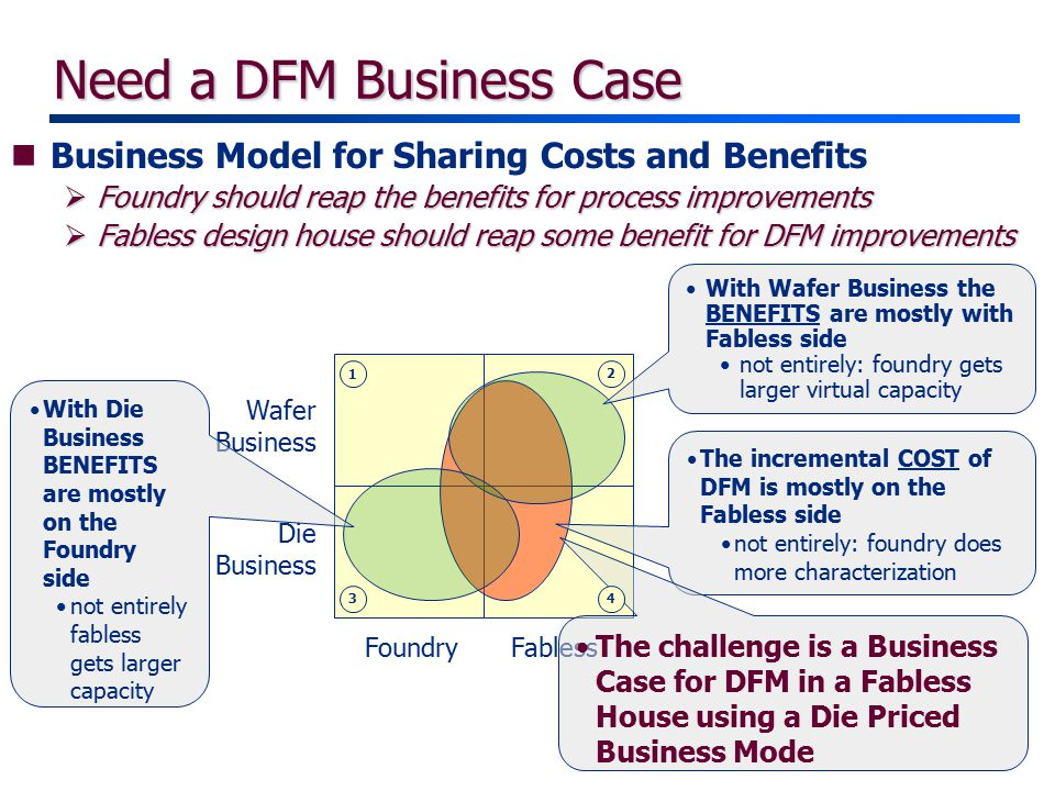 Need a DFM Business Case nBusiness Model for Sharing Costs and Benefits  Foundry should reap the benefits for process improvements  Fabless design house should reap some benefit for DFM improvements Wafer Business Die Business FoundryFabless The incremental COST of DFM is mostly on the Fabless side not entirely: foundry does more characterization With Wafer Business the BENEFITS are mostly with Fabless side not entirely: foundry gets larger virtual capacity With Die Business BENEFITS are mostly on the Foundry side not entirely fabless gets larger capacity The challenge is a Business Case for DFM in a Fabless House using a Die Priced Business Mode 1 2 34