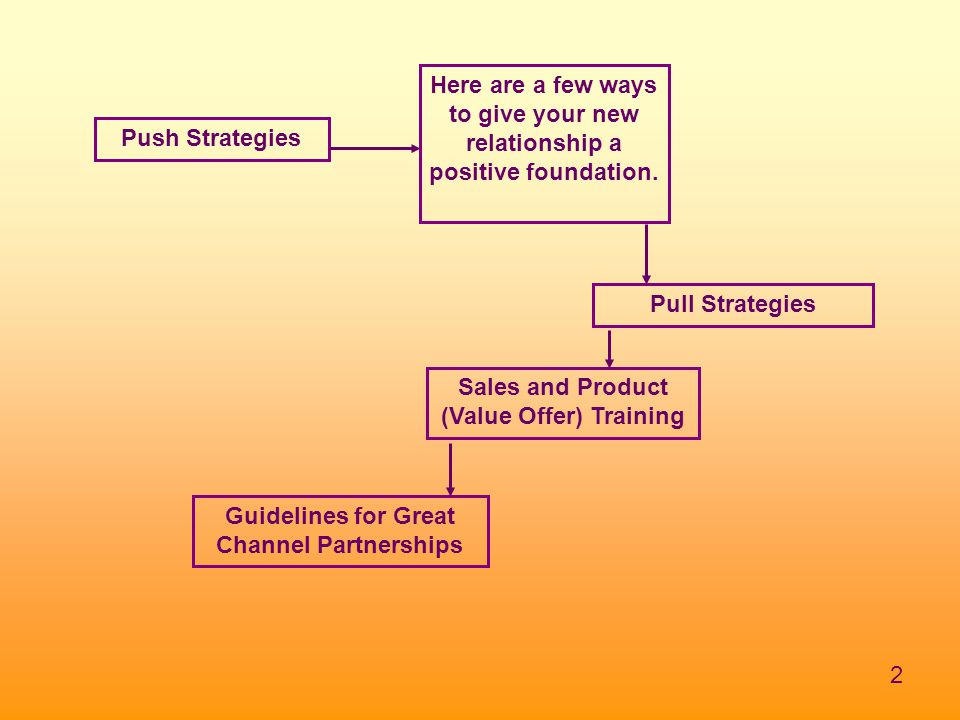 2 Push Strategies Pull Strategies Sales and Product (Value Offer) Training Here are a few ways to give your new relationship a positive foundation. Gu