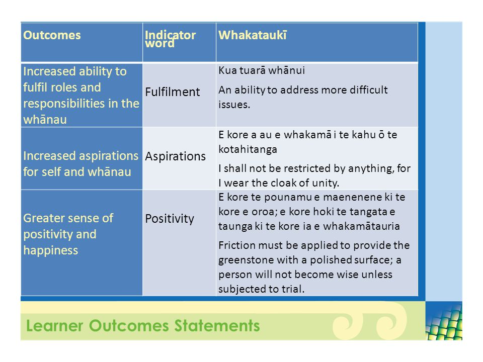 Learner Outcomes Statements Outcomes Indicator word Whakataukī Increased ability to fulfil roles and responsibilities in the whānau Fulfilment Kua tuarā whānui An ability to address more difficult issues.
