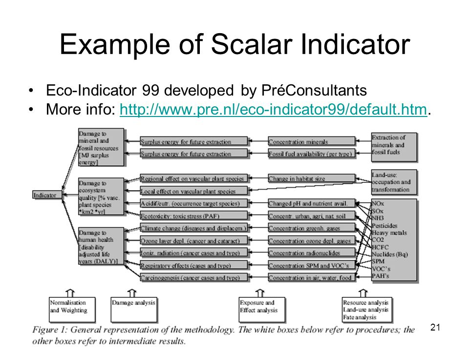 21 Example of Scalar Indicator Eco-Indicator 99 developed by PréConsultants More info: http://www.pre.nl/eco-indicator99/default.htm.http://www.pre.nl