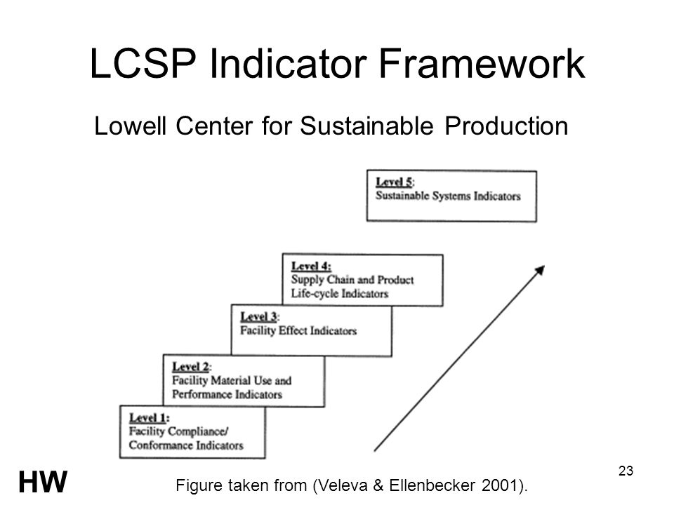 23 LCSP Indicator Framework Lowell Center for Sustainable Production Figure taken from (Veleva & Ellenbecker 2001). HW