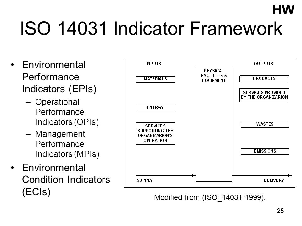 25 ISO 14031 Indicator Framework Environmental Performance Indicators (EPIs) –Operational Performance Indicators (OPIs) –Management Performance Indica