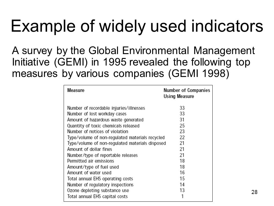 28 Example of widely used indicators A survey by the Global Environmental Management Initiative (GEMI) in 1995 revealed the following top measures by