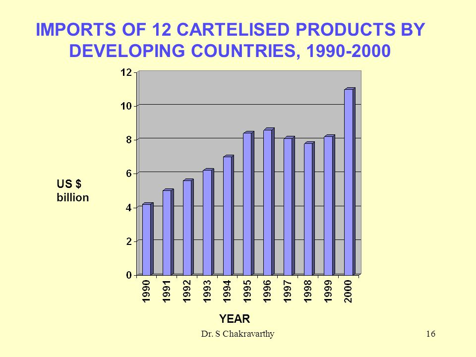 Dr. S Chakravarthy16 IMPORTS OF 12 CARTELISED PRODUCTS BY DEVELOPING COUNTRIES, 1990-2000 YEAR US $ billion
