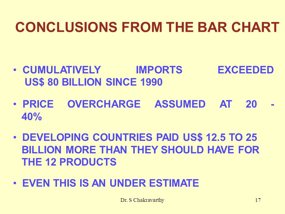 Dr. S Chakravarthy17 CONCLUSIONS FROM THE BAR CHART CUMULATIVELY IMPORTS EXCEEDED US$ 80 BILLION SINCE 1990 PRICE OVERCHARGE ASSUMED AT 20 - 40% DEVEL