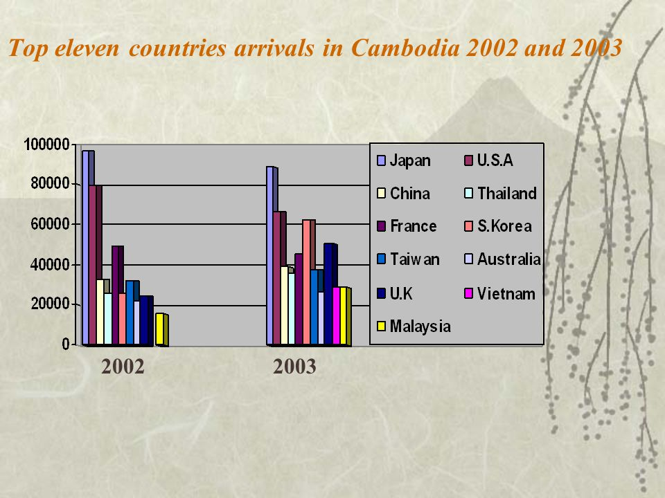 Top eleven countries arrivals in Cambodia 2002 and 2003 20022003