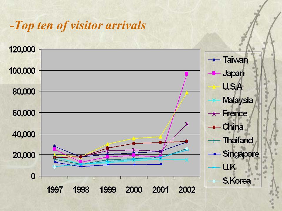 -Top ten of visitor arrivals