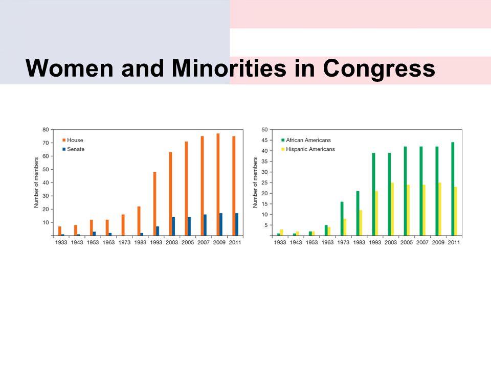 Women and Minorities in Congress