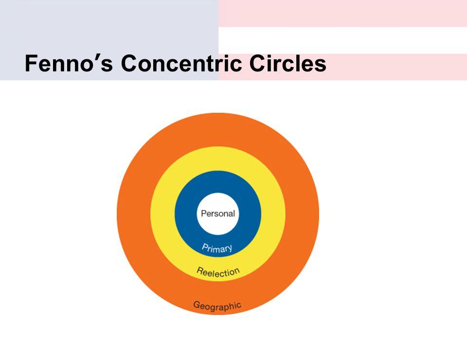 Fenno's Concentric Circles