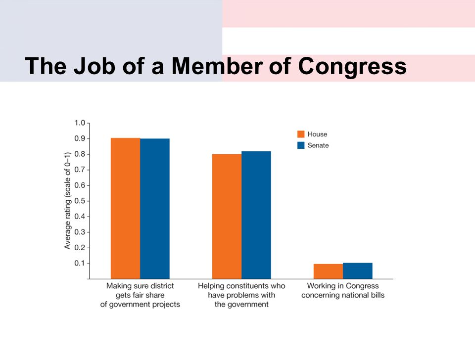 The Job of a Member of Congress