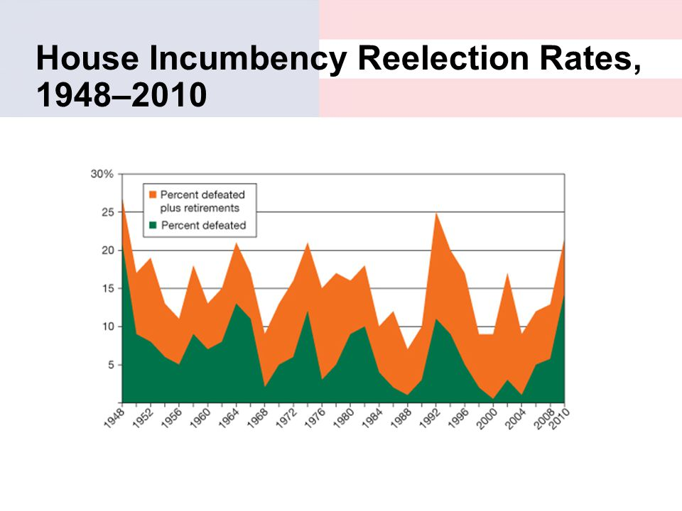 House Incumbency Reelection Rates, 1948–2010
