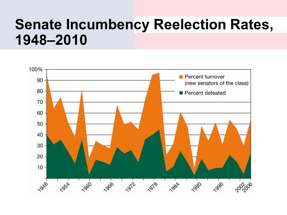 Senate Incumbency Reelection Rates, 1948–2010