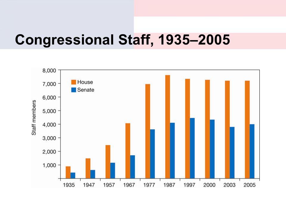 Congressional Staff, 1935–2005