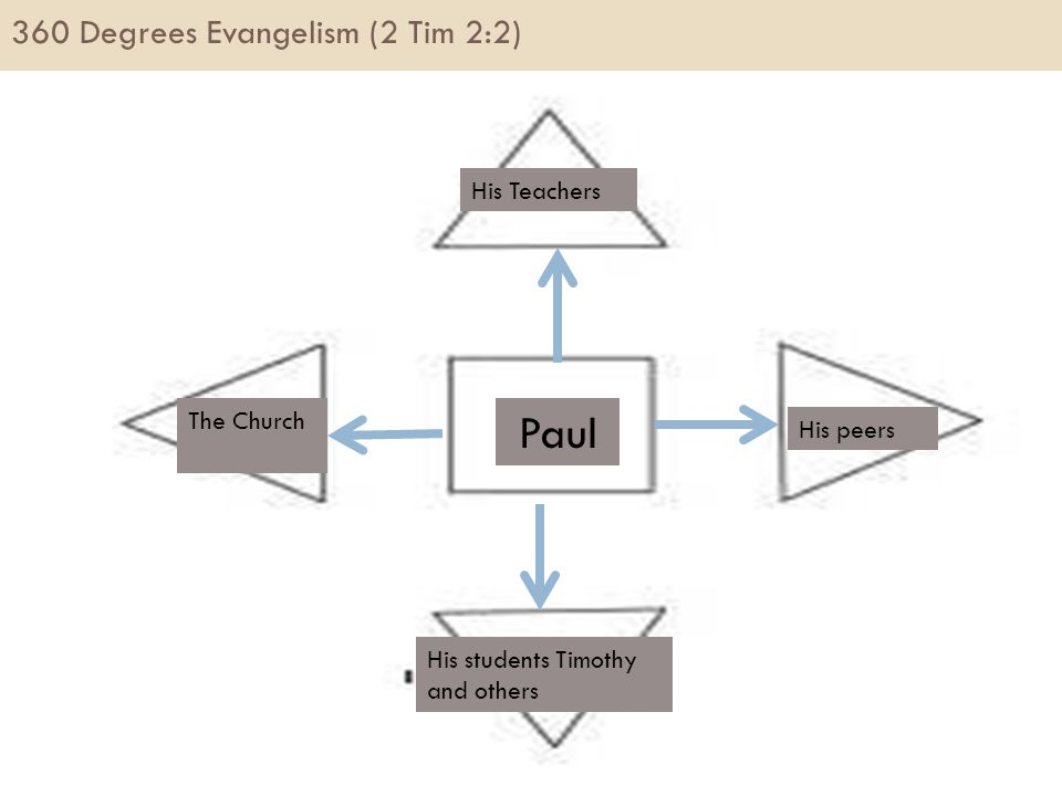360 Degrees Evangelism (2 Tim 2:2) Paul His Teachers The Church His students Timothy and others His peers