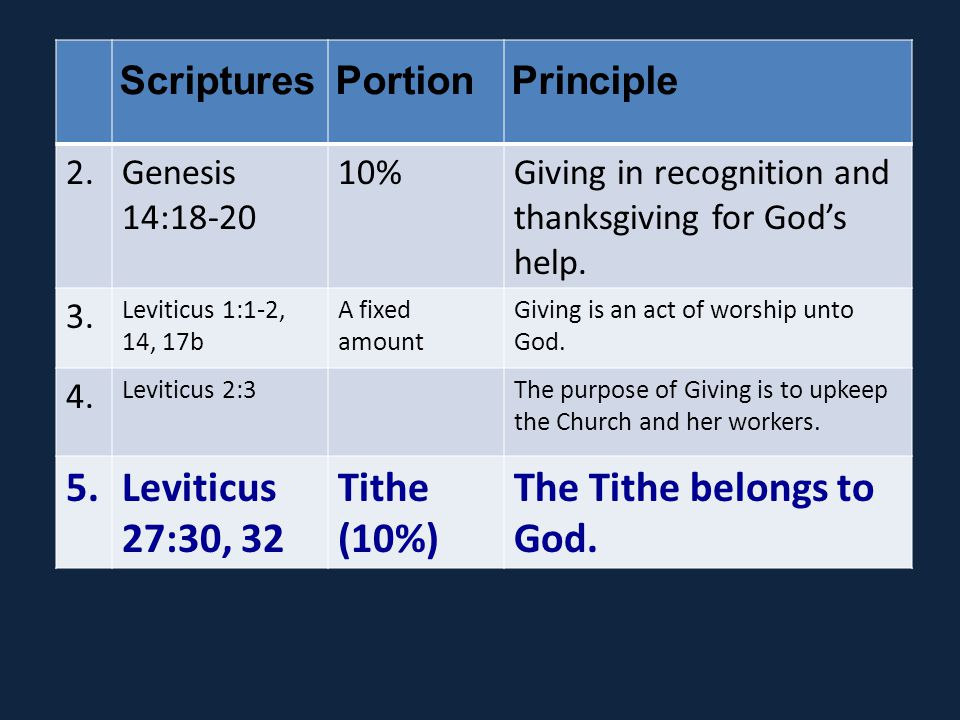 ScripturesPortionPrinciple 2.Genesis 14:18-20 10%Giving in recognition and thanksgiving for God's help.