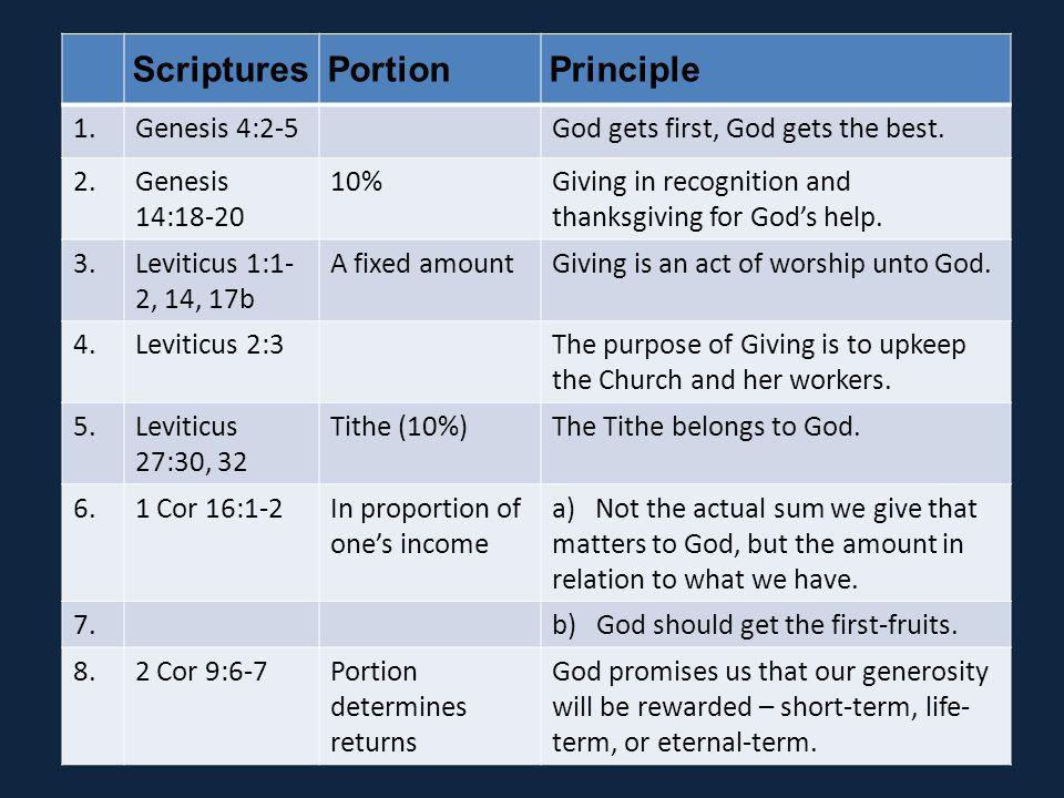 ScripturesPortionPrinciple 1.Genesis 4:2-5God gets first, God gets the best.