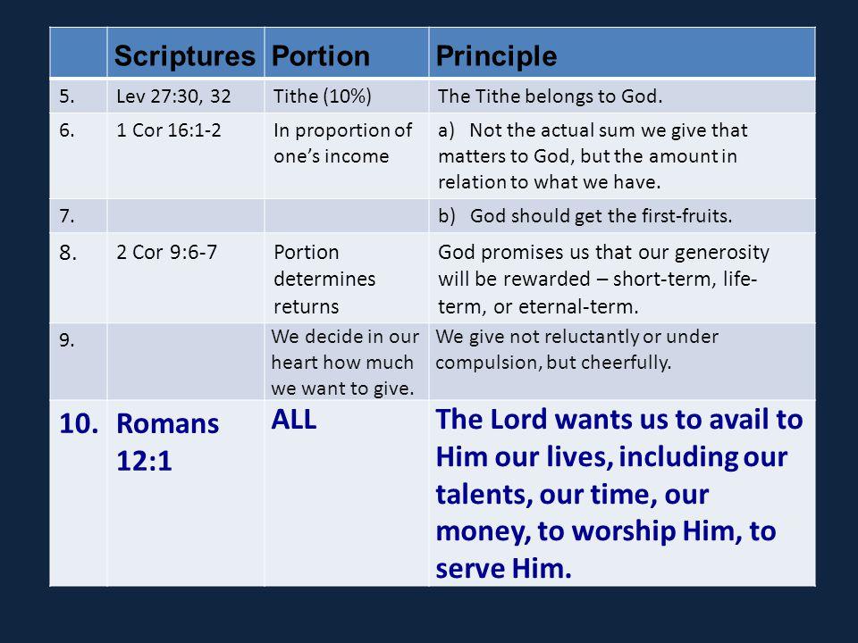 ScripturesPortionPrinciple 5.Lev 27:30, 32Tithe (10%)The Tithe belongs to God.