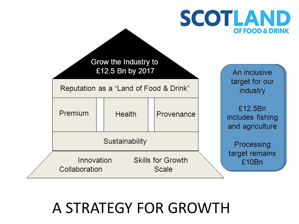 A STRATEGY FOR GROWTH Grow the Industry to £12.5 Bn by 2017 Premium Health Provenance Reputation as a Land of Food & Drink Innovation Skills for Growth Collaboration Scale Sustainability Core to the strategy is economic and environmental sustainability Naturally Healthy Better for You Health Enhancing £0.7Bn Authentic description Scottish where appropriate Romance the image £0.6Bn Adding more value Premium brands Moving up the value stream £1 Bn Building on the capabilities we have or need to develop Cementing a global reputation, With products available to match demand An inclusive target for our industry £12.5Bn includes fishing and agriculture Processing target remains £10Bn