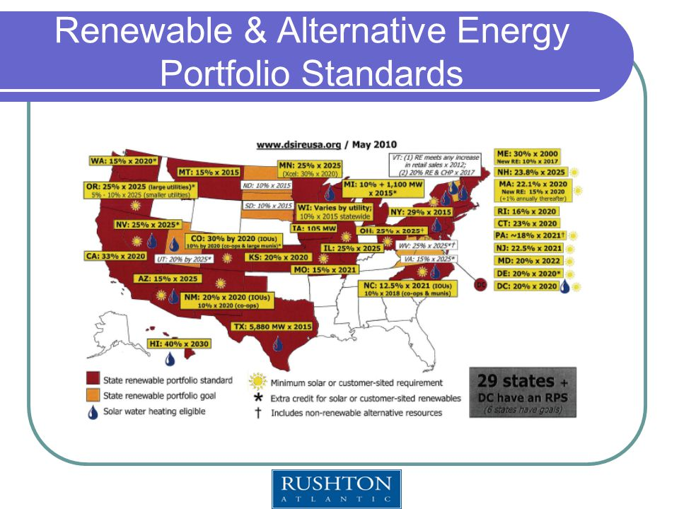 Renewable & Alternative Energy Portfolio Standards