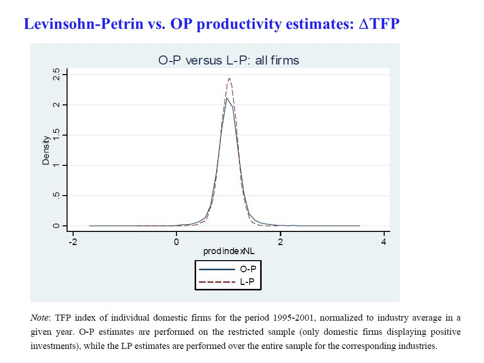 32 Levinsohn-Petrin vs. OP productivity estimates:  TFP