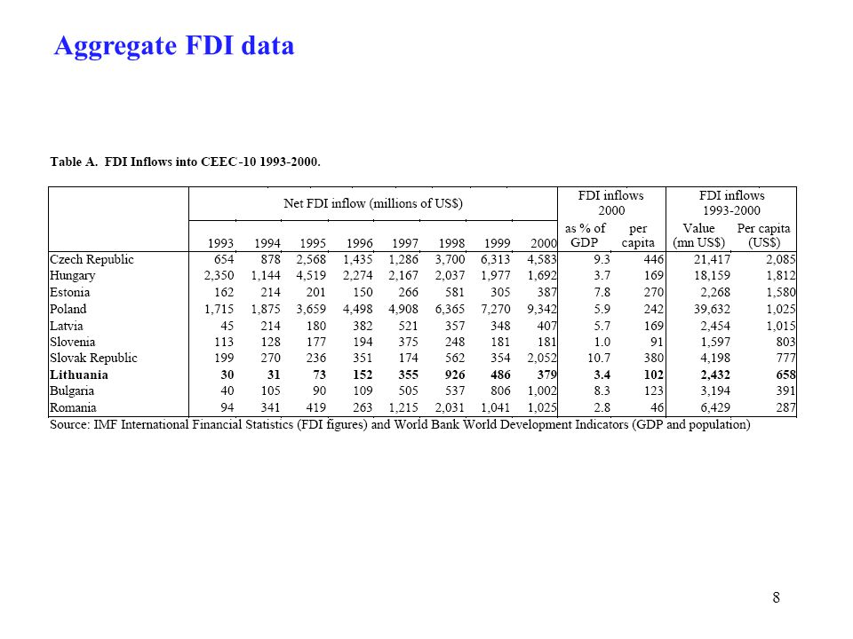 8 Aggregate FDI data