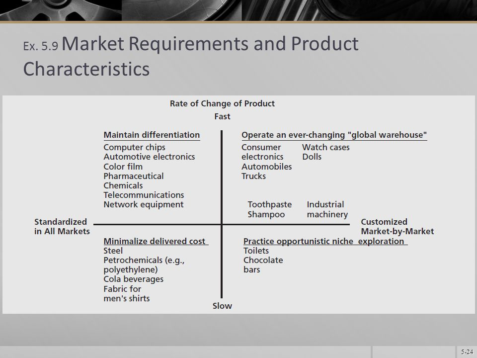 5-24 Ex. 5.9 Market Requirements and Product Characteristics