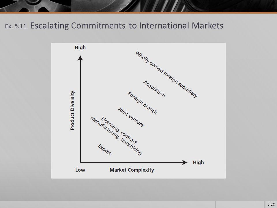 5-28 Ex. 5.11 Escalating Commitments to International Markets